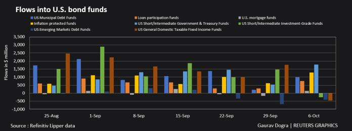 US bond flows into the fund