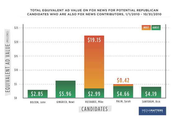 Ad Value chart