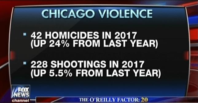 Image result for chicago gun violence 2017