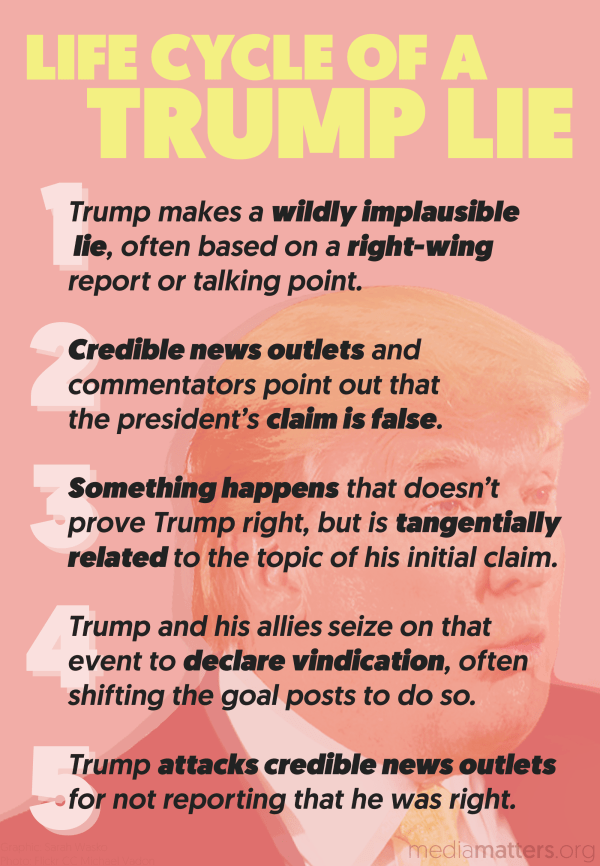 This is the life cycle of a Donald Trump lie - Salon.com