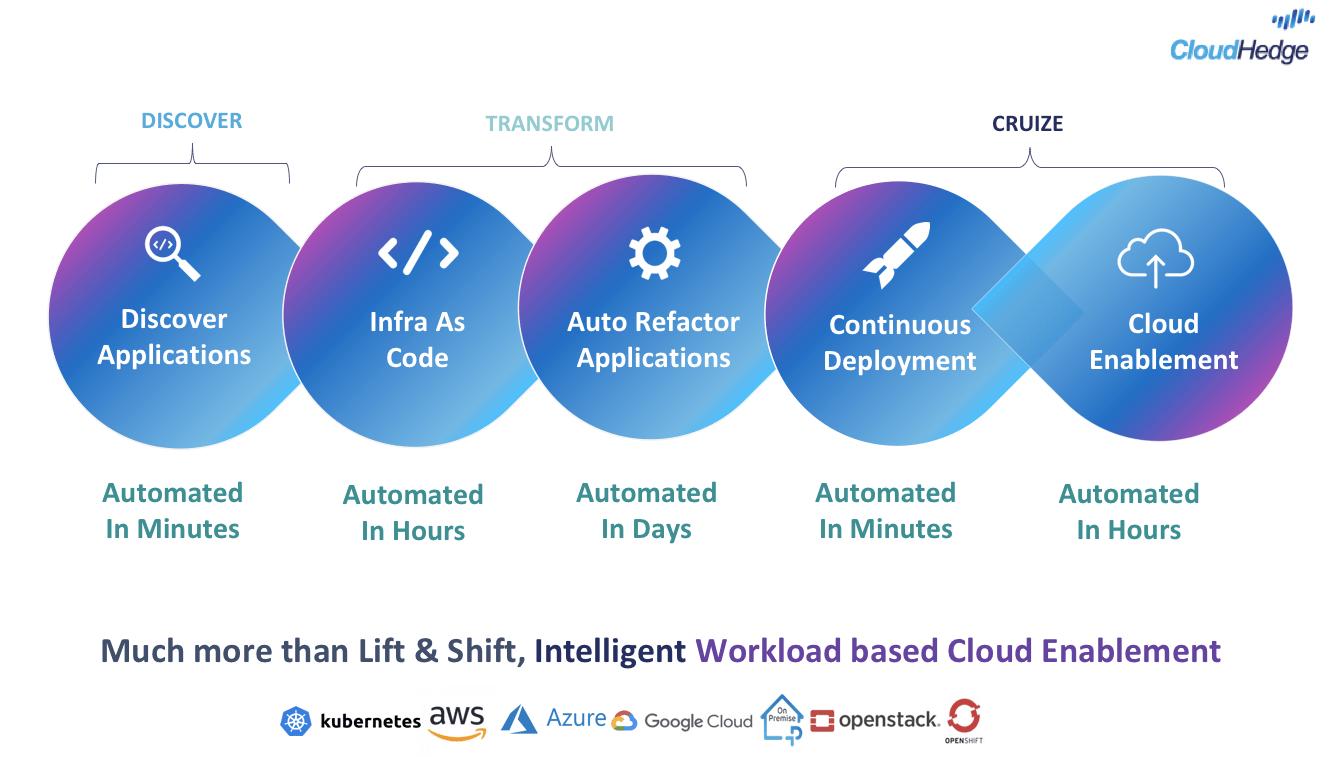 CloudHedge's Automated Refactoring Process