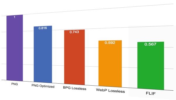 Lossless Image Formats Comparison: FLIF vs.PNG, WebP and BPG