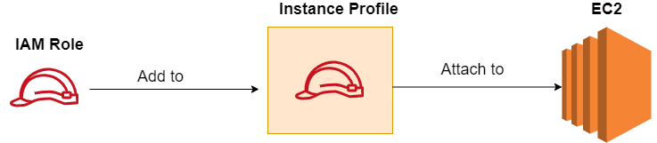 attach an iam role to an ec2 instance using cloudformation