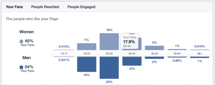 facebook analytics for content creation insight