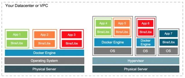 containerization-vs-virtualization