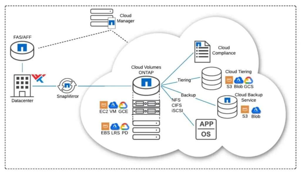 Cloud Volumes ONTAP design