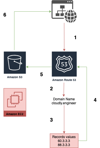 AWS Route 53 failover routing policy diagram
