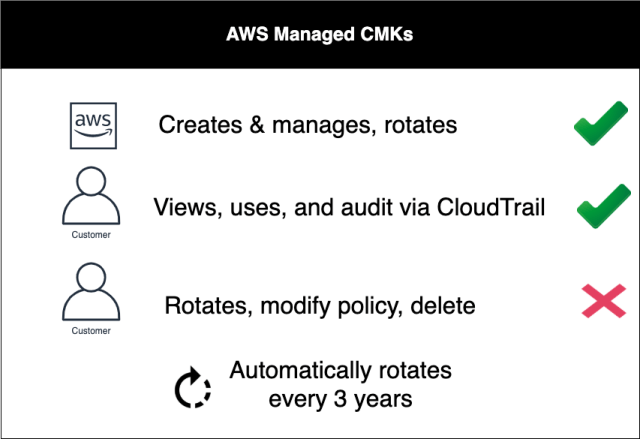 AWS Key Management Service (AWS KMS)
