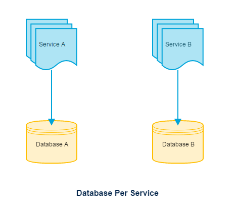 Depiction of Database per service