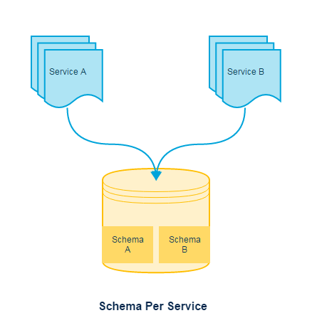 Depiction of Schema per service