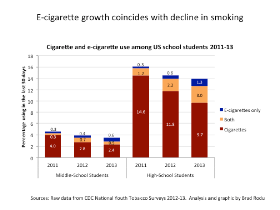 Vaping Facts - teen ecig use vs smoking