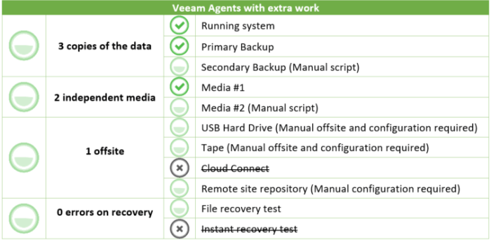 The 3-2-1 Backup Rule with Veeam Agents | CloudOasis