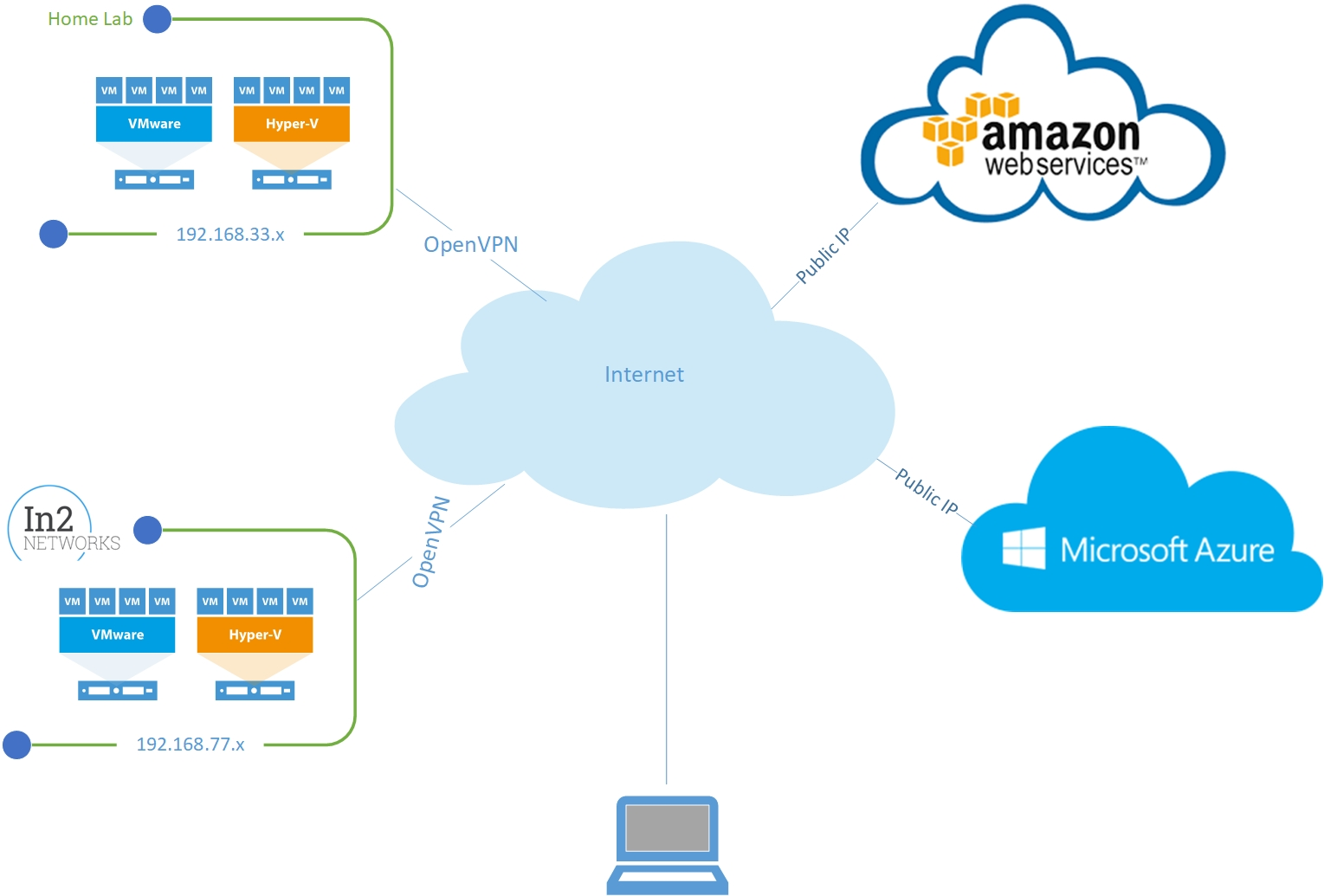 Building Your Hybrid Cloud with VeeamPN - CloudOasis