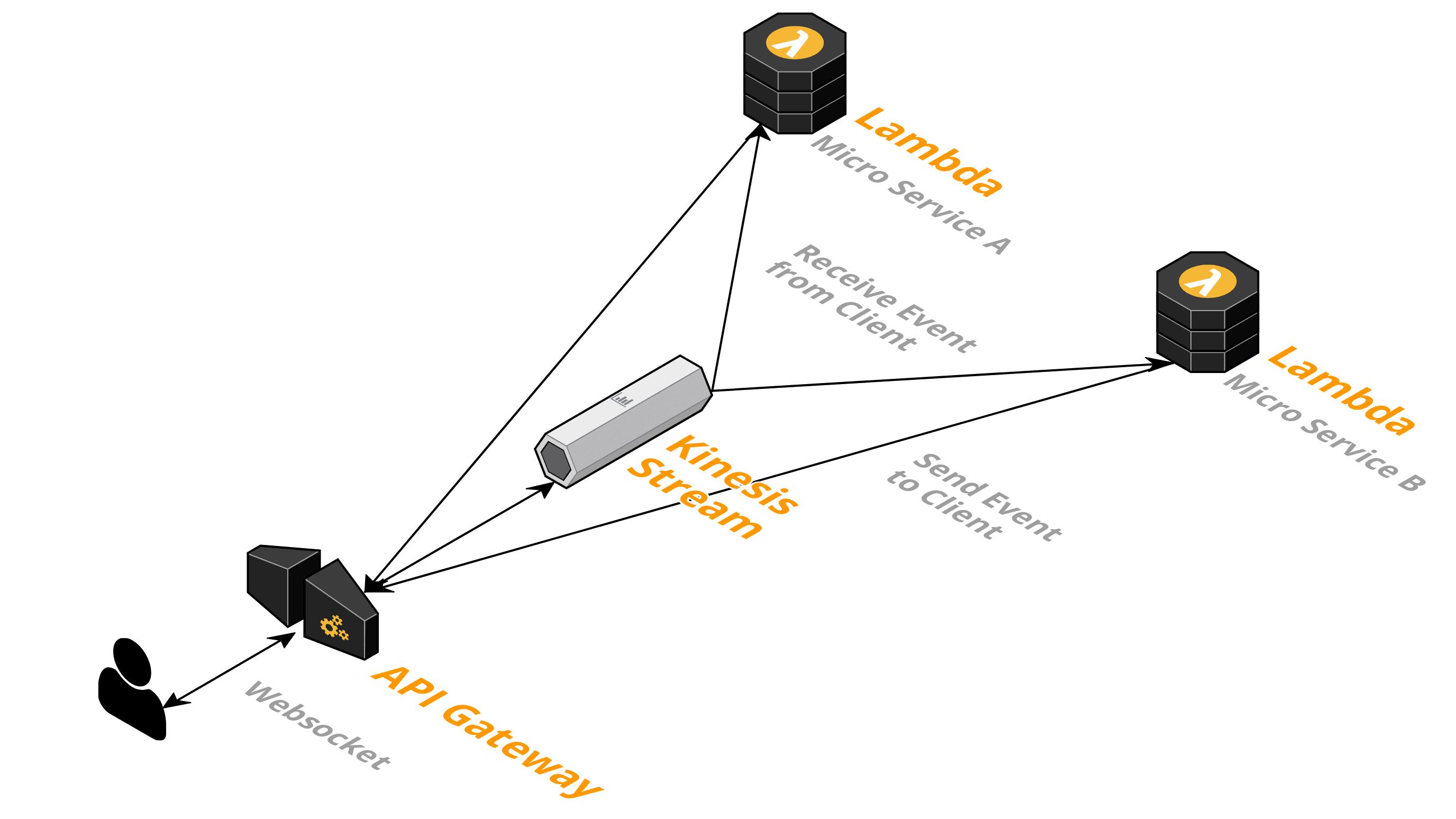 Serverless Websocket Api Api Gateway Kinesis Lambda