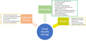 Key components of a Cloud Security Strategy