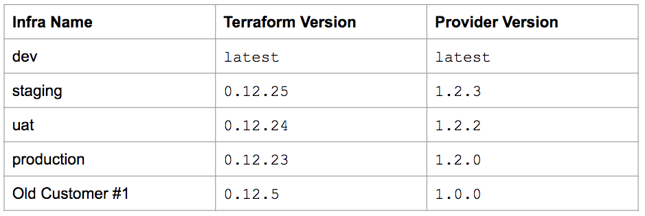 terraform code quality testing matrix