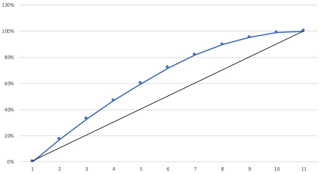 A cumulative gain chart