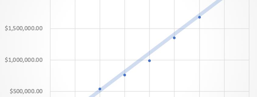 A linear regression model