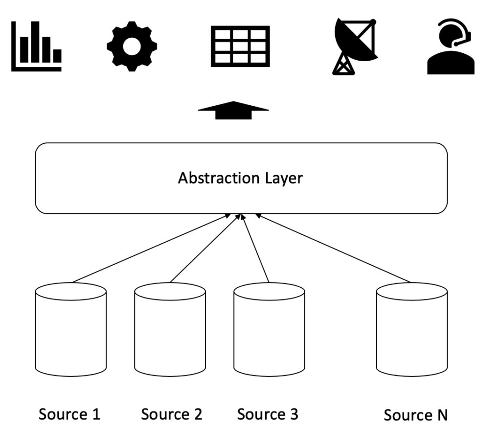 Data Abstraction shows how to abstract you data