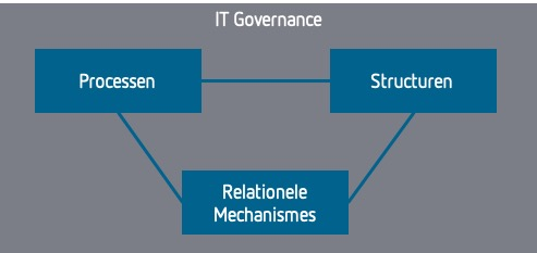 IT Governance bestaat uit een combinatie van processen, structuren en relationele mechanismes