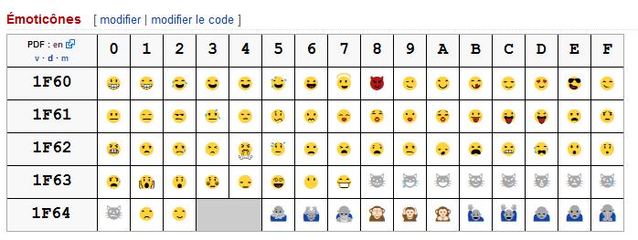 comment faire des emoticones les codes