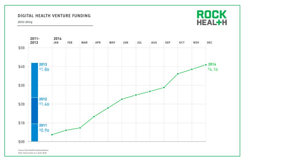 Investissement e-santé rock health 2014