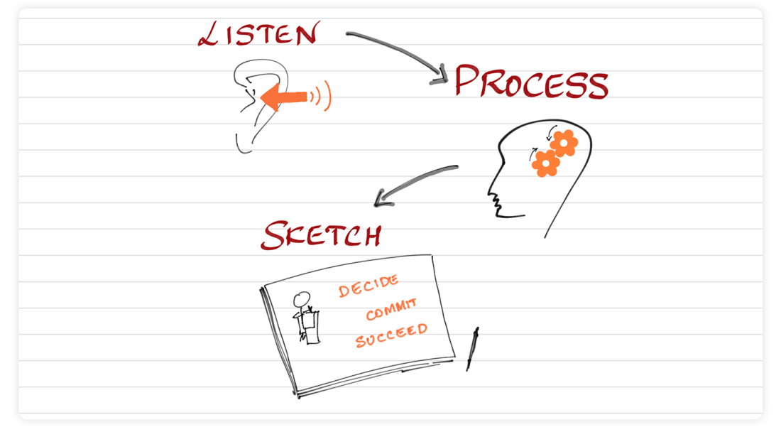 Listen, Process and Sketch in Sketchnotes with Noteshelf 2