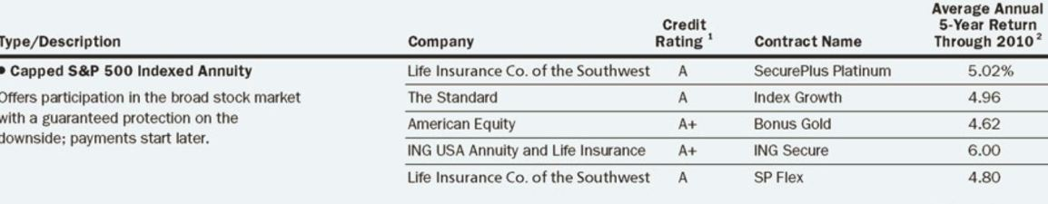 LSW , Best Indexed Annuities