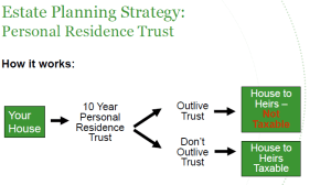 estate planning personal residence trust