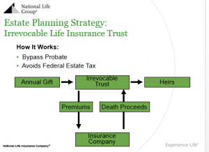 estate planning strategy