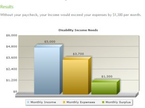 how much disability income do I need