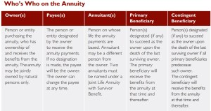 who is who on the annuity