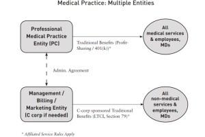medical practice c corp