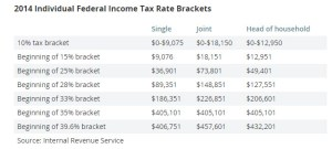 2014 tax bracket