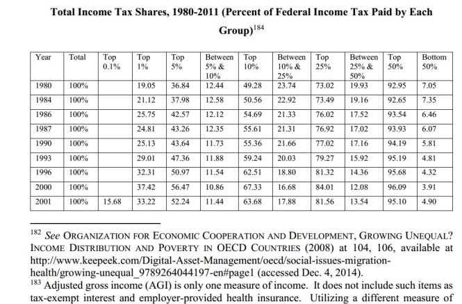 fed income tax