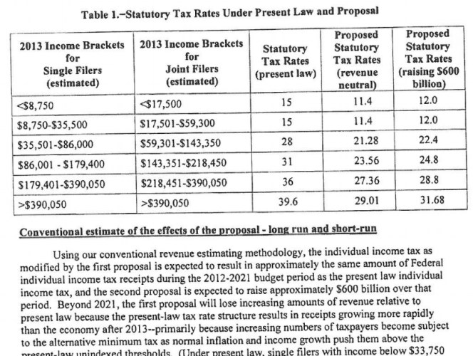 tax law proposal and current in USA
