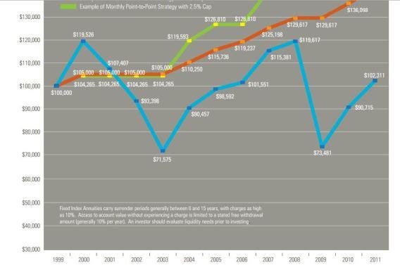 liquidity needs prior to investing in FIA