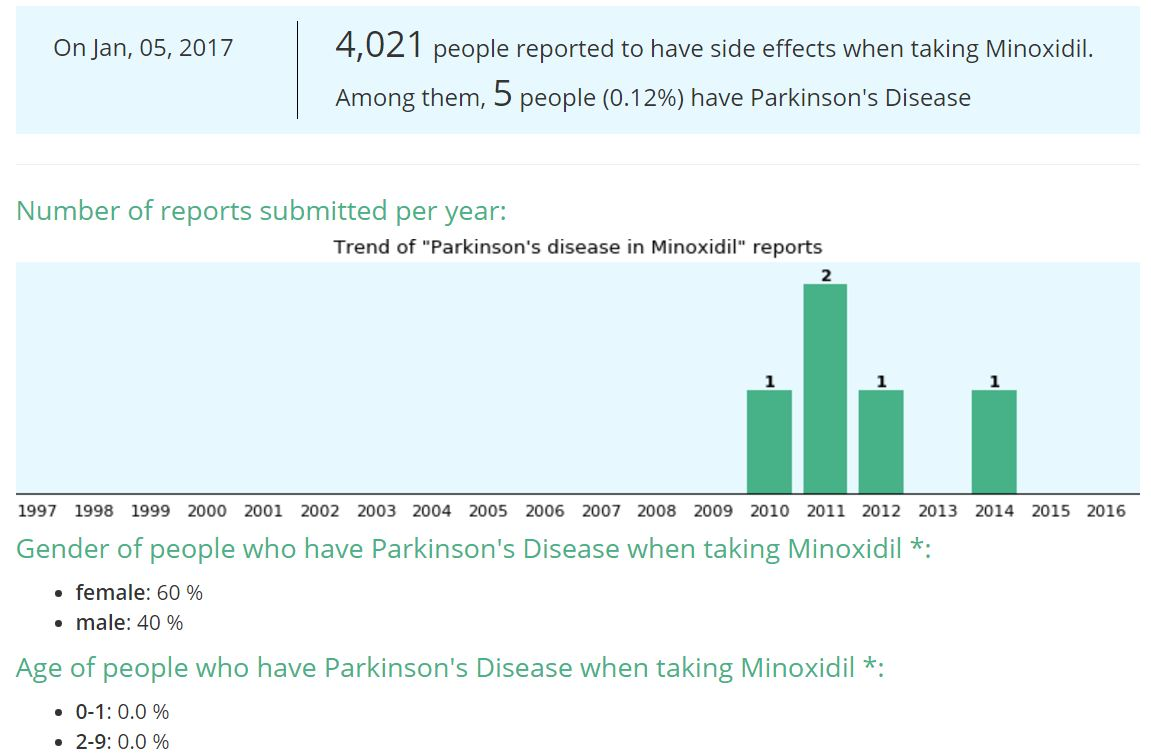 parkinson-and-minoxidil