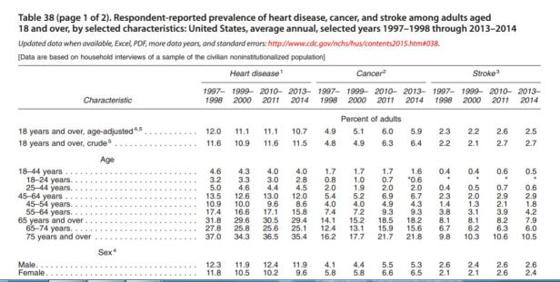 heart cancer and stroke rates