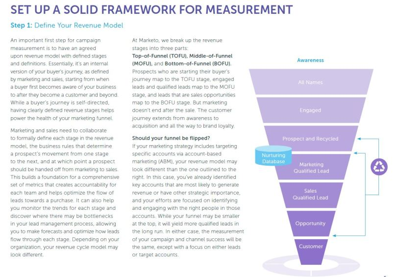 B2B marketer's guide to decoding metrics.JPG