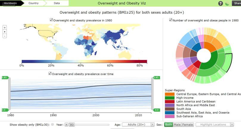 obesity 1980