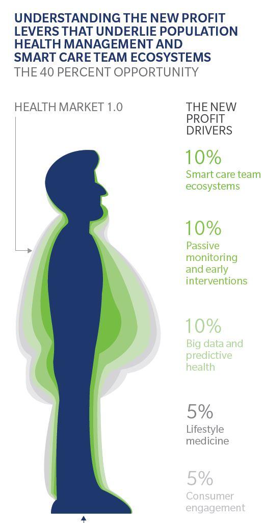 smart care team