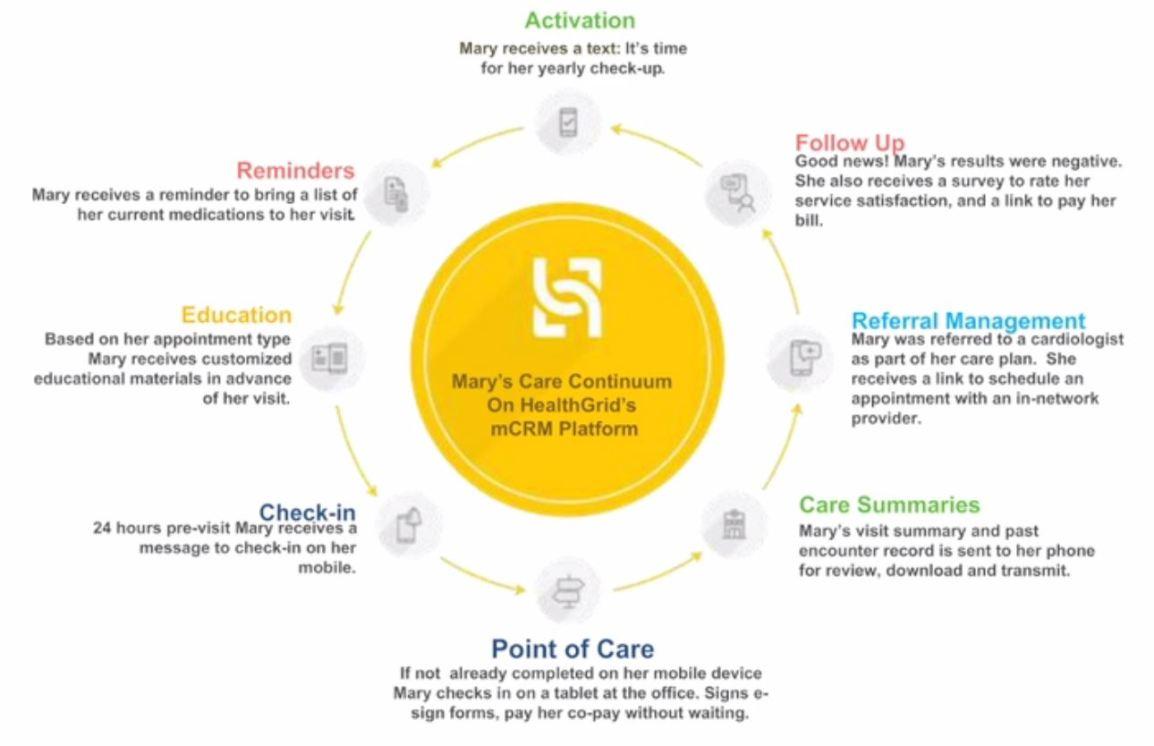 mobile app continuum of care