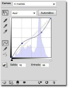 Proceso cruzado curvas canal azul