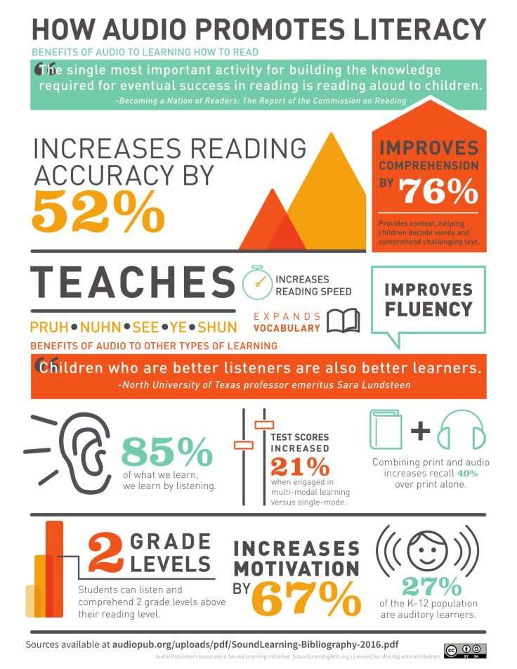 sound-learning_infographic_2016-1