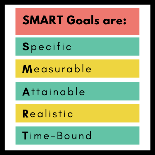 SMART Goals acronym.png
