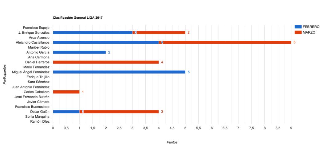 Clasificación General 2017 - Marzo