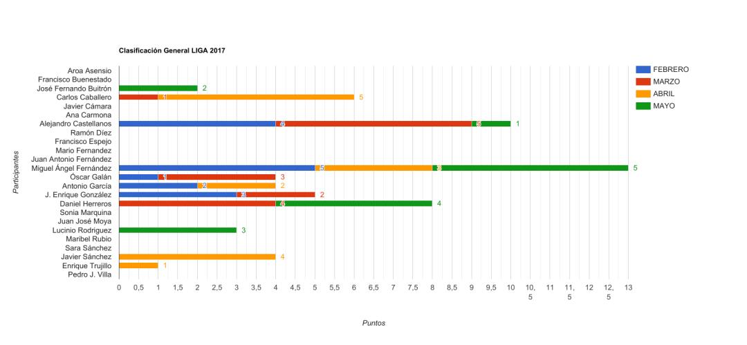 Grafico Clasificación Liga 2017 mayo