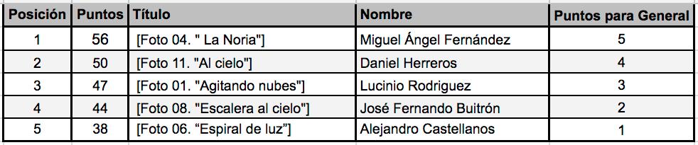 Top5 Mayo Liga 2017