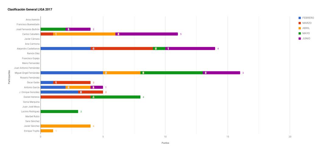 Gráfico Clasificación Liga 2017 Junio